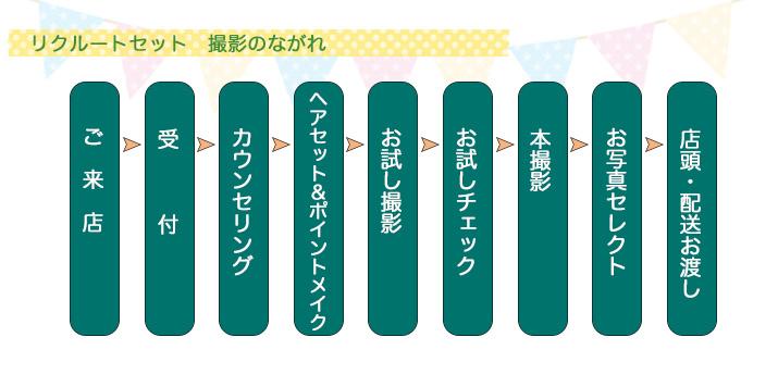 図:リクルートセット撮影の流れ